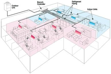 انواع سیستم های تهویه مطبوع مرکزی