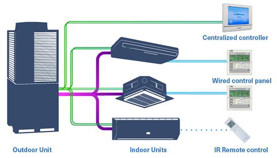 فروش سیستم های VRV