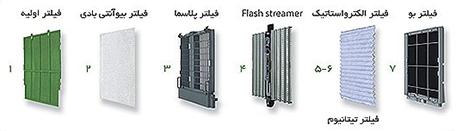 فیلتراسیون دستگاه های تصفیه هوای خانگی